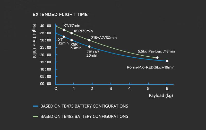 DJI Matrice 600 Info4 Flight Time - www.RcHobby24.com